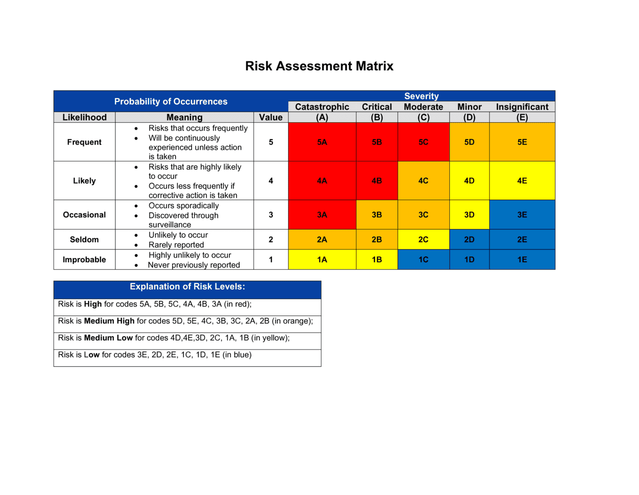 Business-in-a-Box's Risk Assessment Matrix Template